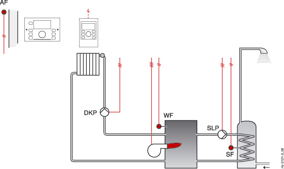 Heating/District heating with SMILE controller