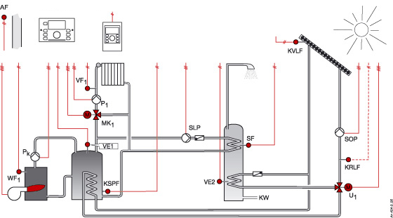 Boiler, buffer tank, mixed circuit, DHW, solar circuits (Hy0404p)