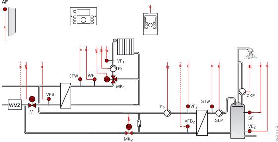 Sterowanie węzłem cieplnym z 2 zaworami sieciowymi, 1 ob. mieszającym, c.w.u.