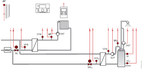 District heating 2 primary valves, direct heating circuit, DHW (Hy0512)