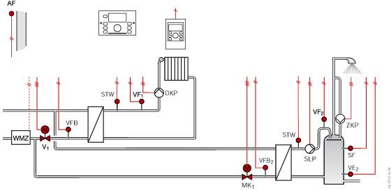 Smile Regler für Fernwärmeübergabestationen mit 2 Primärventilen SDC12-31 (Hy0512)